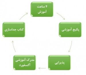نمودار1