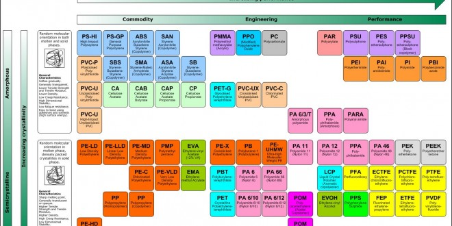 Periodic Table of Polymers (Reduced version)