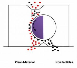 جداسازی فلزات از ضایعات