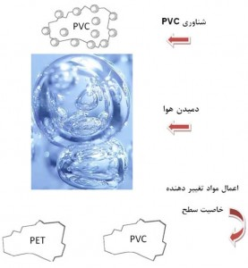 جداسازی پلی وینیل کلرایدPVC ازپلی اتیلن ترفتالات هاPET
