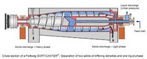جداسازی براساس گریز از مرکز