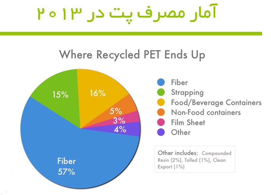 PET بازیافتی